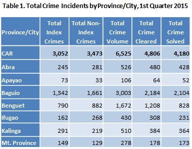 crime rates in the philippines Crime against foreigners in the philippines there is some violent crime in the philippines  though the murder rate is twice in philippines than the us we.