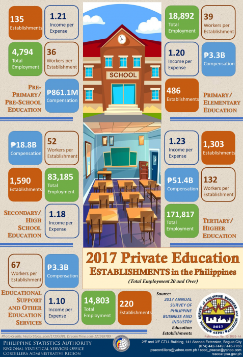 2017 Private Education Establishment in the Philippines