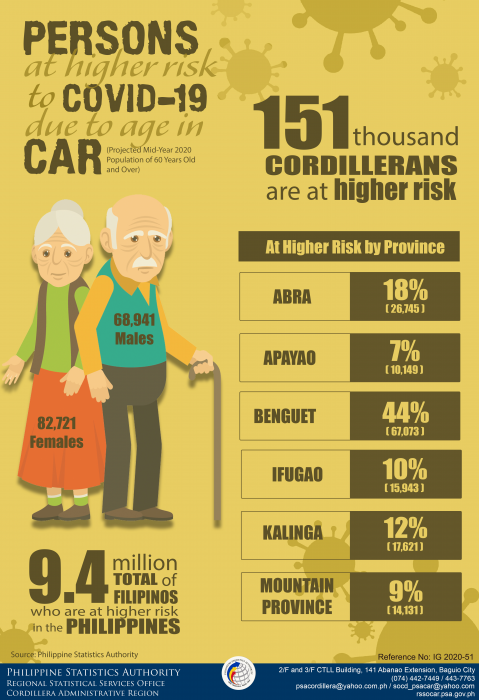 Persons at Higher Risk to COVID 19 Due to Age in CAR