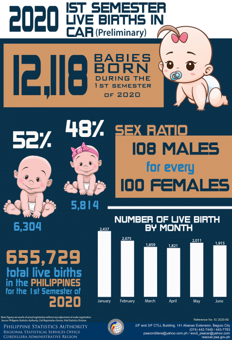 2020 1st Semester Live Births in CAR