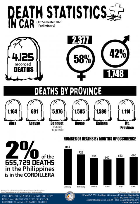 Death Statistics in CAR 1st Semester