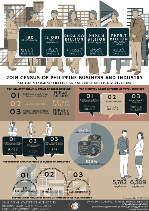2018 Census of Philippine Business and Industry (CPBI) Results: Sector N (Administrative and Support Service Activities)