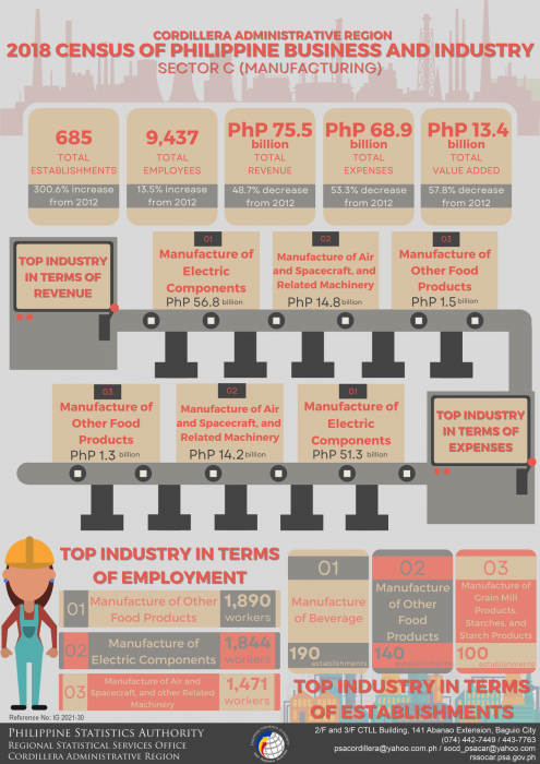 2018 Census of Philippine Business and Industry (CPBI) Sector C (Manufacturing)