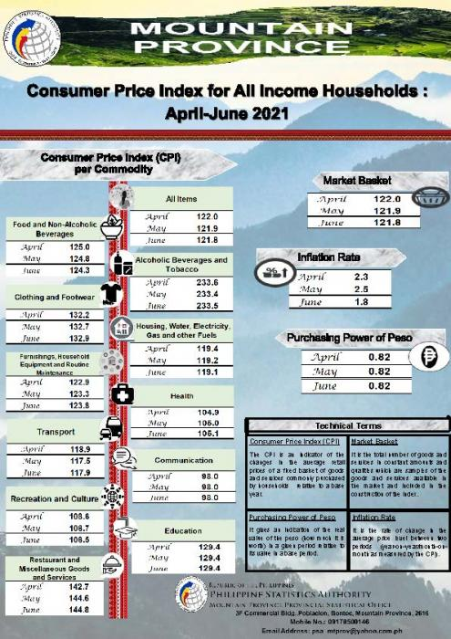 CPI for All Income households April-June 2021