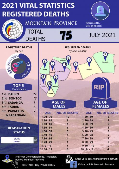 2021 Registered Deaths Mountain Province
