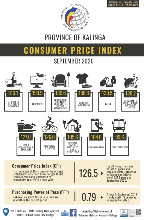 Kalinga Consumer Price Index September 2020