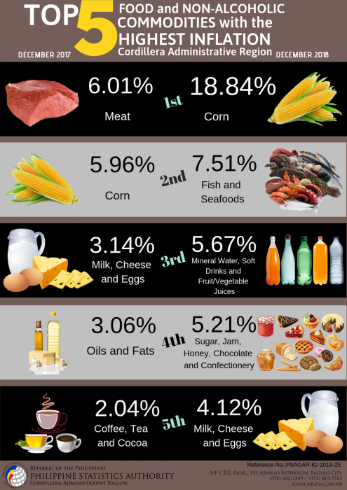 Top 5 Food and None-Alcoholic Commodities with Highest Inflation