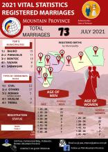 2021 Registered Marriages Mountain Province