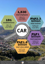 2018 CAR Census of Philippine Business and Industry Sector M
