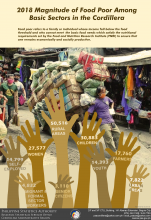 2018 Magnitude of Food Poor Among Basic Sectors in the Cordillera