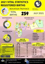 2021 Registered Births Mountain Province