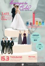 Marriage in CAR (January-September 2020)
